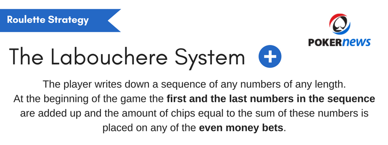 Roulette Strategy: The Labouchere Betting System