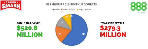 888 Group Collects $520 Million in Record Year!