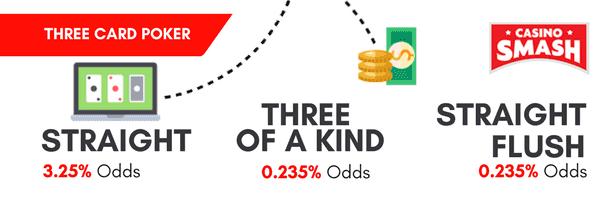 Three card poker strategy tips