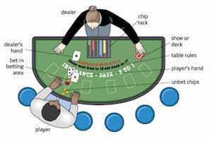 Blackjack Setzsystem, das funktioniert