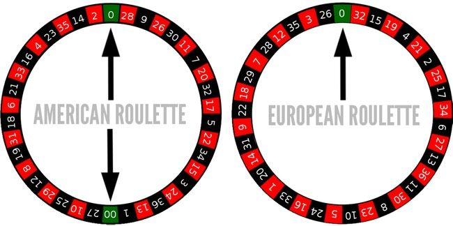 French Roulette Tricks