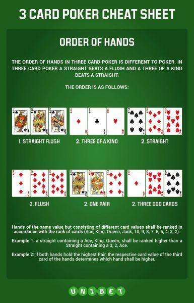 3 card poker hands cheat sheet