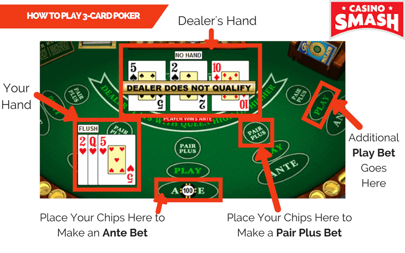 How to Play 3-Card Poker