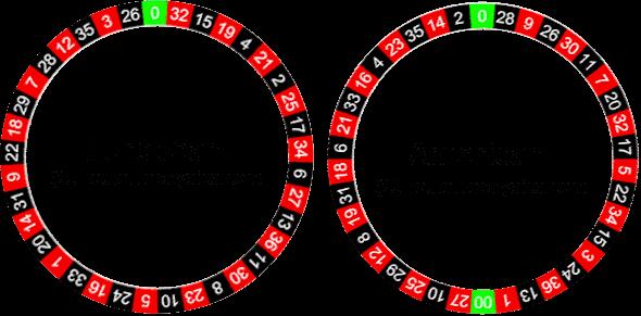 roulette americana sistemi