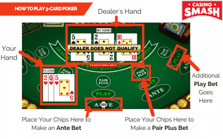 How To Play Poker In Casino