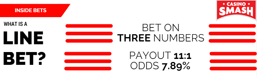 Inside Bets: Line bet