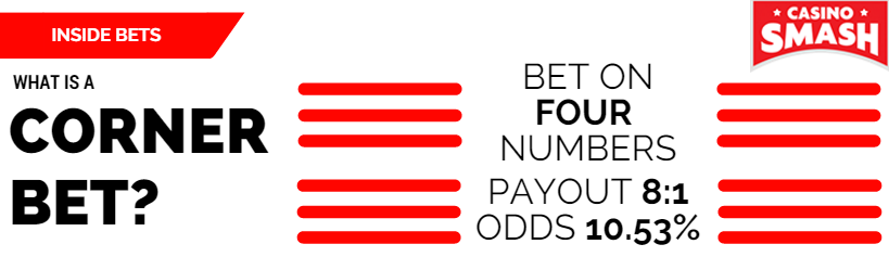 Inside Bet: Corner Bet