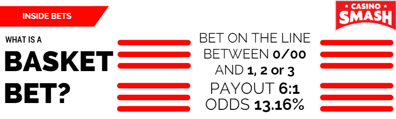Inside Bet: basket bet
