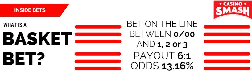 Inside Bet: basket bet