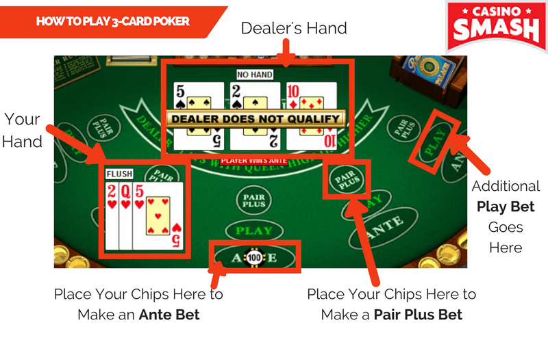 Rules of Three Card Poker