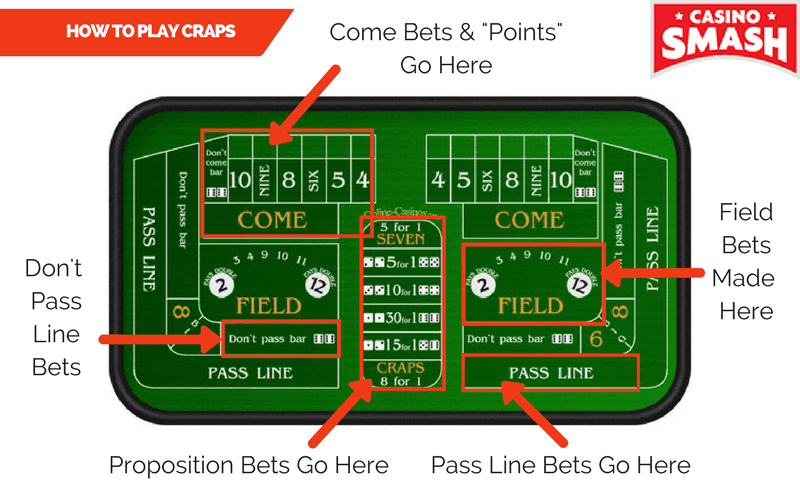 Craps table layout betting lines eicke bettinga shearing definition