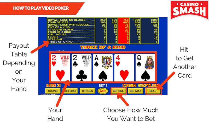 What Are the Rules of Video Poker & How Do I Play?