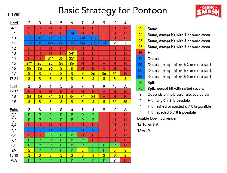 Pontoon Strategie