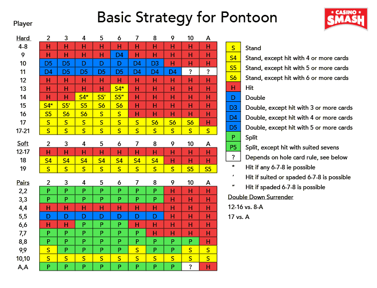 Strategia gry w Pontoon
